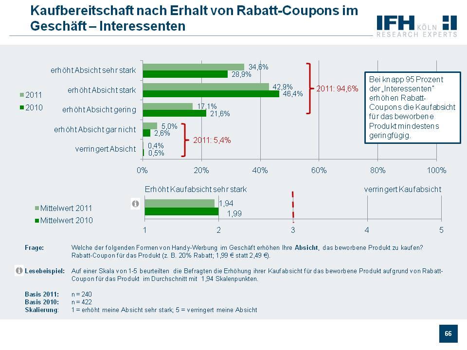 Kaufabsicht nach Rabatt-Coupons