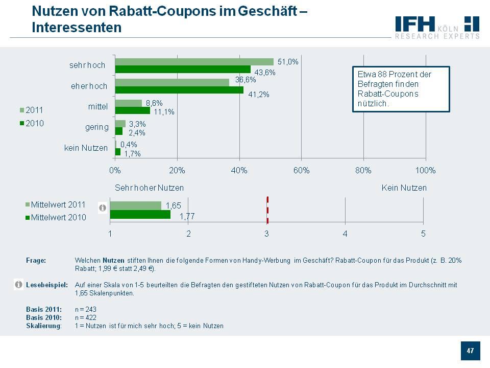 Nutzen von Rabatt-Coupons